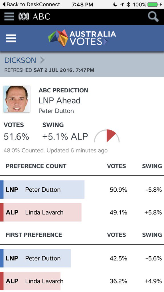 a big swing against peter dutton in #Dickson #ausvotes #auspol https://t.co/s4fegpJ8pR