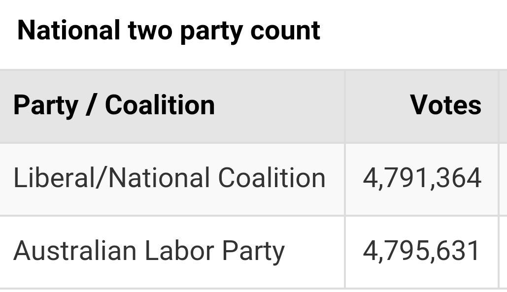 Incredible #ausvotes https://t.co/anaUSSZVav