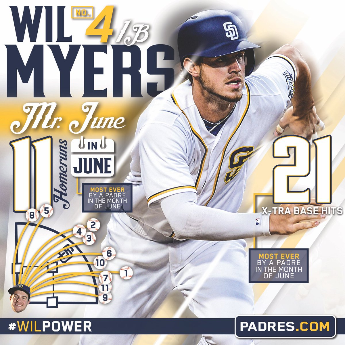 Wil Myers | Bleacher Report | Latest News, Videos and Highlights