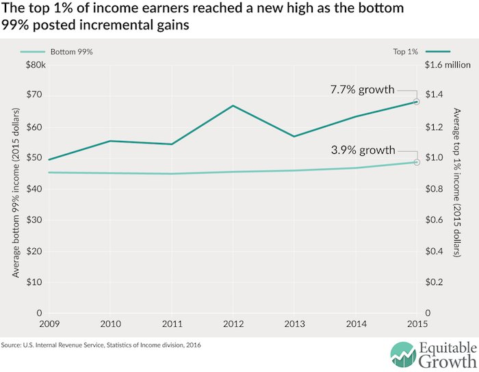 Income inequality is at the highest level in American history: https://t.co/9WPGd3twhT https://t.co/C7F8wduniY