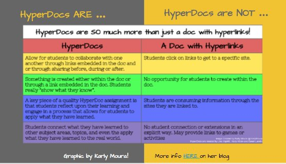 Just some of what I am learning in the #HyperDocs Online Course! Loving this...#gafesummit https://t.co/G7YrojO0Ma