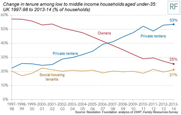 Big housing tenure shift among millennials on low-to-middle incomes. Now twice as likely to rent privately than own https://t.co/crw7HbEjbe
