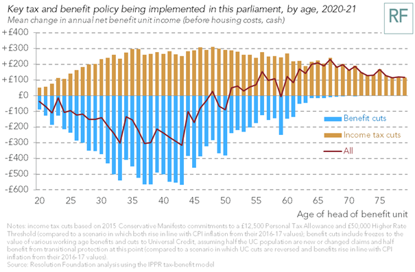 Tax and benefit policies this parliament will take £1.7bn from millennials and give £1.2bn to baby boomers https://t.co/pLE92dSNXw