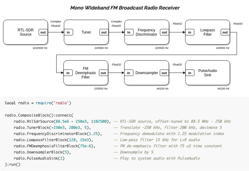LuaRadio is an embeddable flow graph signal processing framework for software-defined radio https://t.co/dMzNJhS1K3 https://t.co/eWXFSgFajD