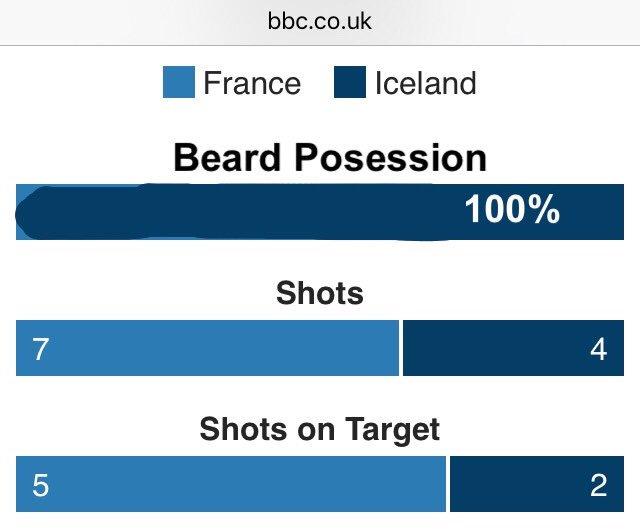 Impressive stats for Iceland. https://t.co/VSDFrPjnr0