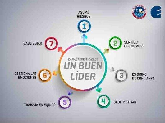 Importante sobre todo para quienes tienen la responsabilidad de formar #equipos! @CENTRUMcatolica #liderazgo https://t.co/g35DzDMutq