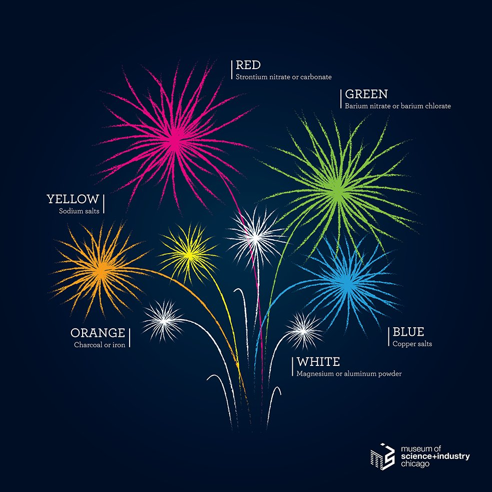 Happy Independence Day! Here are the colorful reactions that light up the sky tonight. #July4th https://t.co/qAUBv0oPXJ