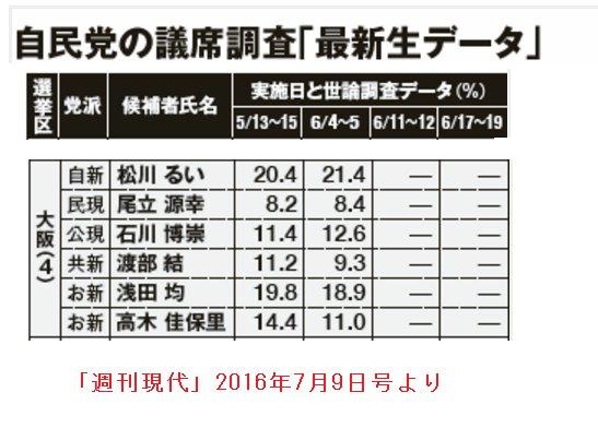 【緊急拡散】#わたなべ結 さん、お維の2番手に負けてます!このままでは大阪は改憲勢力に占領されてしまいます! 大阪の有権者の皆様、並びに #大阪ラバーダック連合 の皆様のお力が今こそ必要です。何卒 #わたなべ結 候補を勝たせて下さい https://t.co/brwXsatd0F