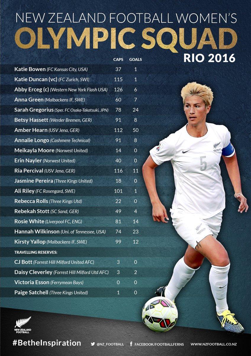 TEAM I NZ Women's Football Coach Tony Readings names an experienced squad for the Rio Olympics #BetheInspiration https://t.co/ECo64hFOsh