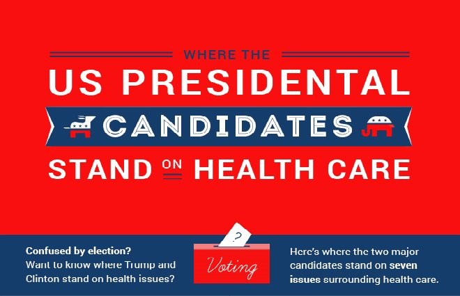 Where the US Presidential Candidates Stand on #HealthCare [Infographic] https://t.co/9wfDbTA8z4 #uselections https://t.co/tJRkTGhDGn