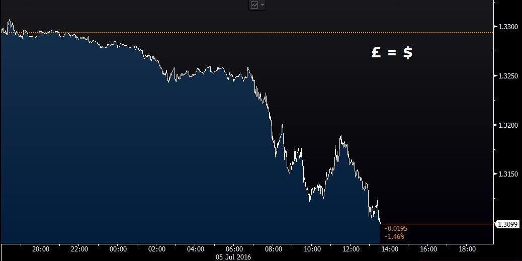 BREAKING: Pound falls below $1.31, setting new 31-year low https://t.co/lRcxxP6s4T https://t.co/mjnuZuSwFw