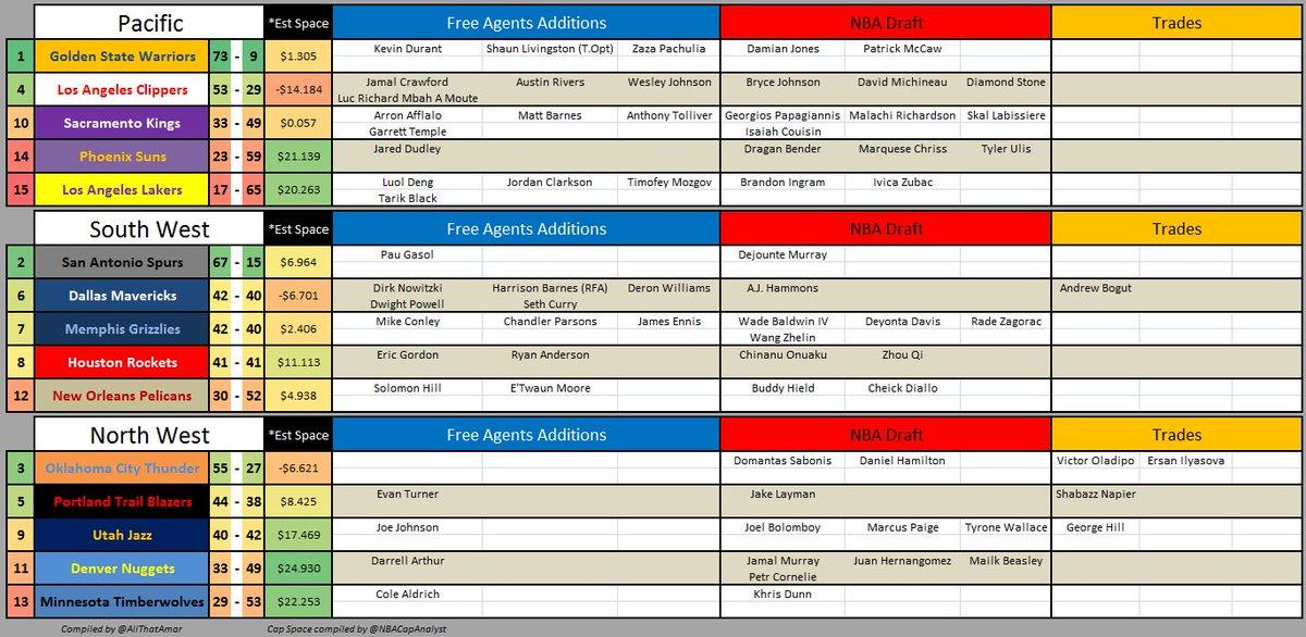 #NBA West Player Additions: #NBADraft #NBAFreeAgency #NBATrades (Cap data via @NBACapAnalyst ) Upate: ORL/POR trade https://t.co/PjTburCyoE