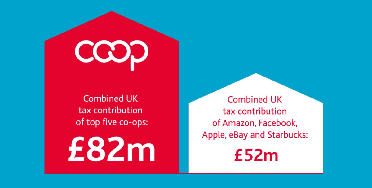 Britain's top 5 co-ops pay more UK tax than Amazon, Facebook, Apple, eBay and Starbucks com… https://t.co/DIovKrxvK7 https://t.co/8SzTiNKxbd