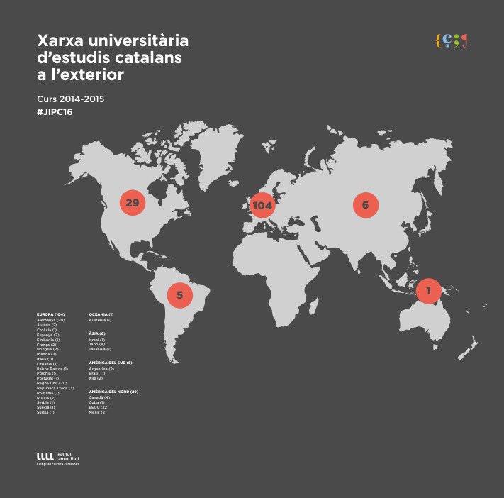 A quantes universitats fan classes de català? A EUA 22. A França 21. A Alemanya 20. I a la resta Estat espanyol? 7 https://t.co/FCTqIQmRkX