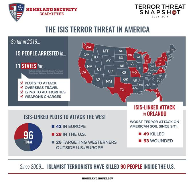 This month's terror snapshot is out. Since 2009 radical Islamist terrorists have killed 90 people inside the U.S. https://t.co/X3xPKhZPkR