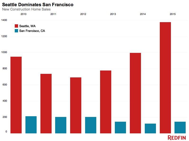 New construction home sales: Seattle vs. San Francisco https://t.co/NjTnEO2Kau