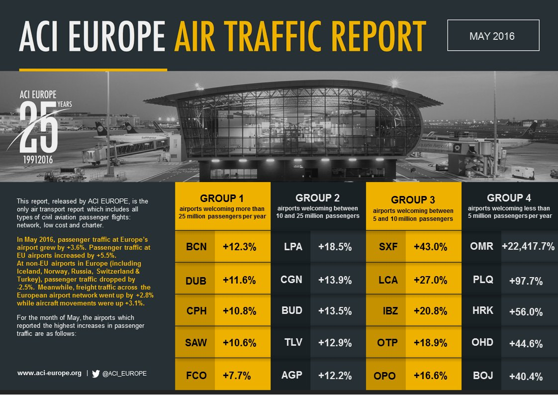 AIRPORT TRAFFIC in MAY: Mixed fortunes, with non-EU in decline for the first time since 2009