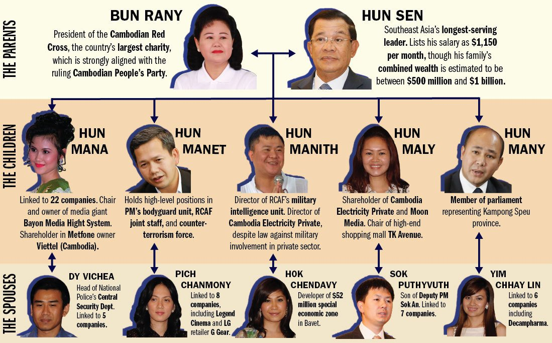 #HunSen's children and their spouses linked to dozens of companies in #Cambodia. Read more: https://t.co/XgI2kKJBvl https://t.co/u0f0Ky0mEO