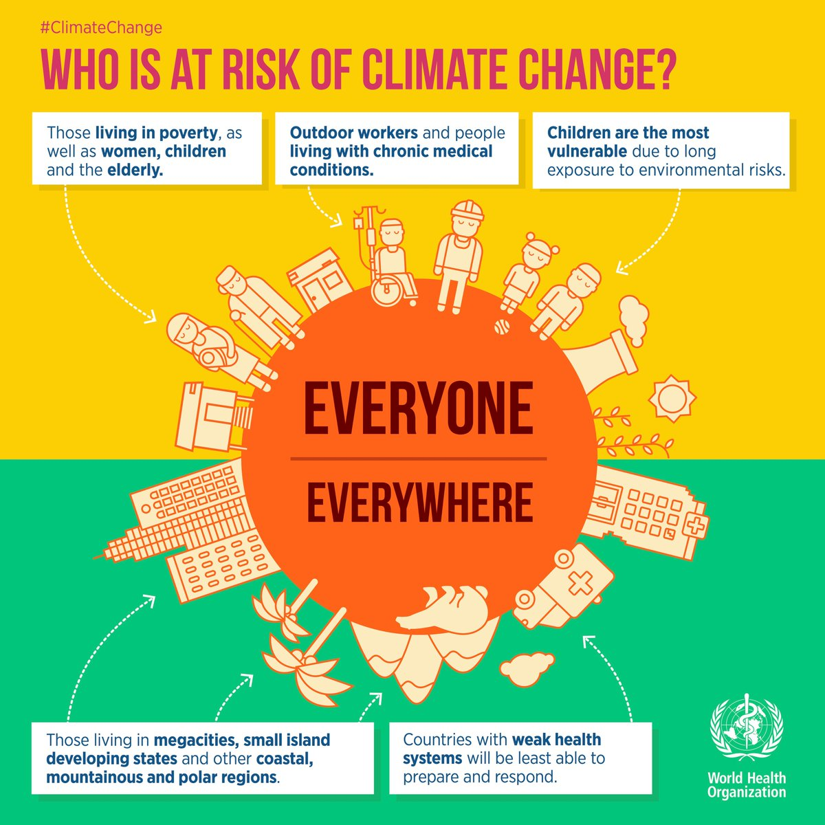 RT @WHO: Everyone, everywhere is at risk of