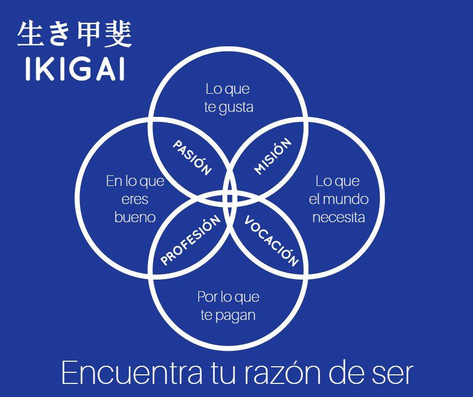 ¿Qué tan cerca estás del Ikigai, tu verdadera razón de ser? Conozcan  a fondo esta increíble filosofía japonesa https://t.co/f70bznlnjP