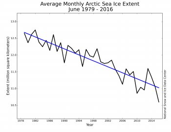 #Arctic sea ice extent for June 2016 another record low. https://t.co/180JGXiCNn https://t.co/RxqOT36RZZ