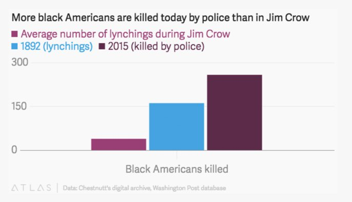 More black people killed by US police in 2015 than lynched in the worst year of Jim Crow https://t.co/UVJncN6QzX https://t.co/WBWVDxj6Vk