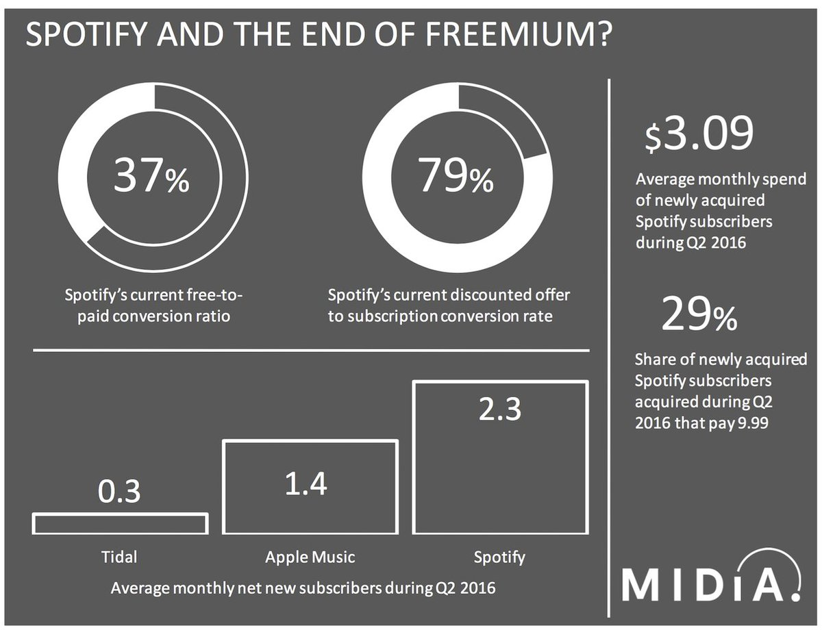 New blog post: The End Of Freemium For Spotify? https://t.co/onjGBHneNg https://t.co/CbAsxBplJQ