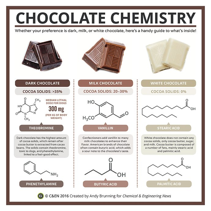 Happy #WorldChocolateDay! (and the answer to our last tweet) with @compoundchem https://t.co/3qOfYV1ZVD https://t.co/BqtIDlnIEc