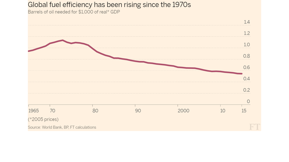 The world is getting more efficient in its use of oil. In 1965, took ~1 barrel for $1,000 of GDP. Now ~1/2 a barrel https://t.co/ku9lB0nXSk