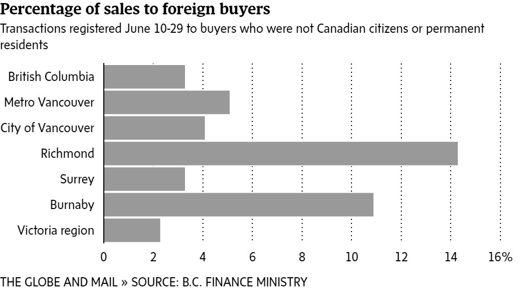 Updated: B.C. releases first data on foreign real estate ownership in Vancouver @GlobeBC