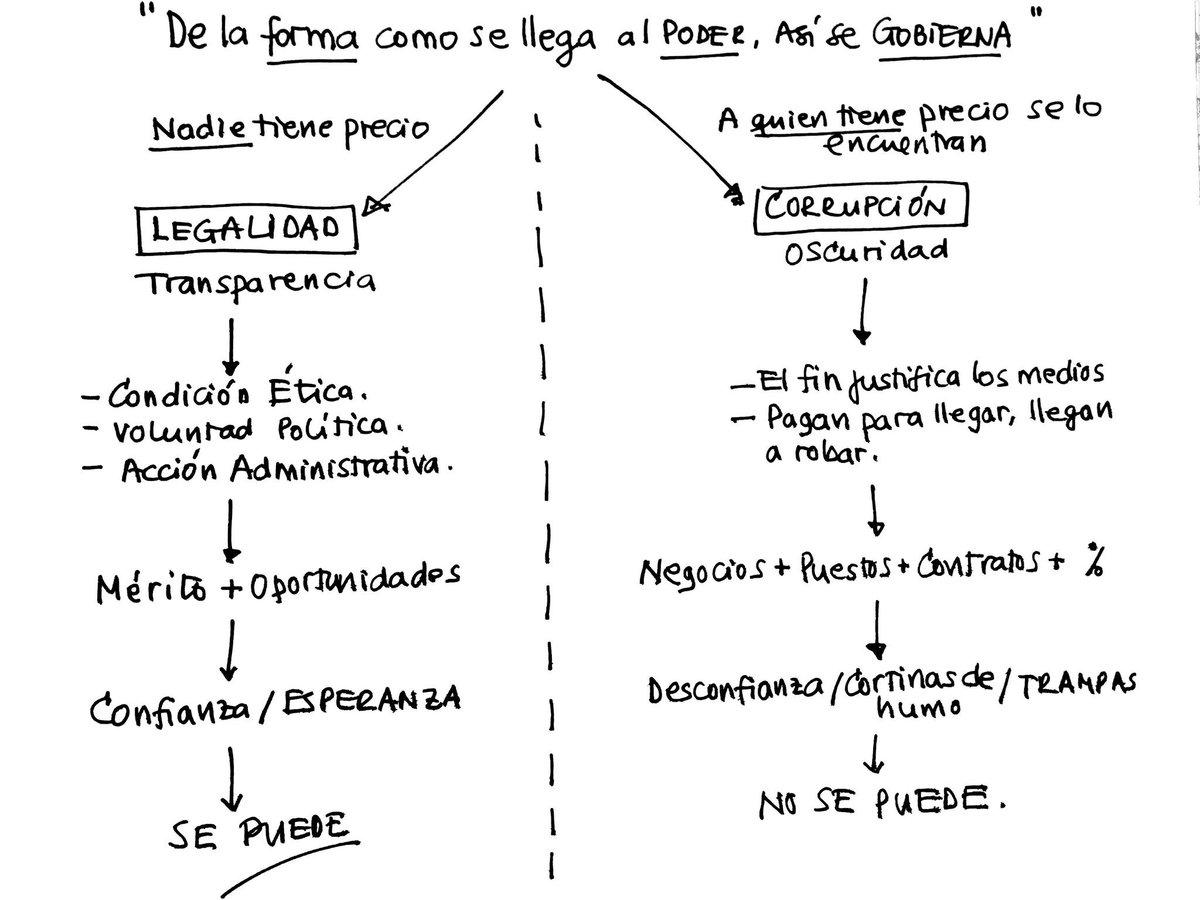 La lucha contra la corrupción es condición indispensable  para construir la paz. El.diagrama  ilustra la.situacion. https://t.co/LmcWqDU2Ew