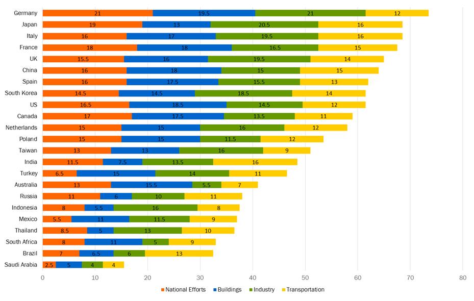 The #US & #Germany take top spots for #energyefficiency in #buildings in #IntEEScorecard - https://t.co/eT4YSs1FE7 https://t.co/euzI2OmIdP