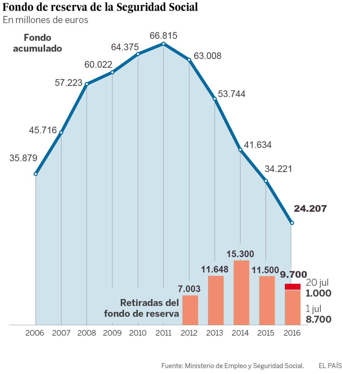 La buena y la mala noticia es que pronto no se podrá saquear más el Fondo de Reserva https://t.co/TMAKvG9DdR