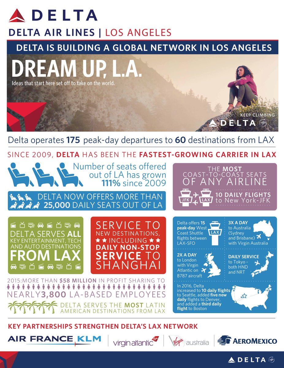 Since 2009, @Delta has been the fastest-growing carrier in LA's @flyLAXairport