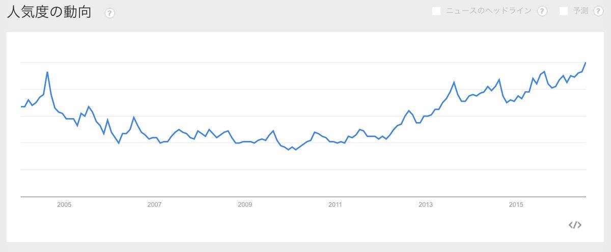 今日は07月21日「オナニーの日」なので、Googleトレンドでオナニーについて調べてみたところ、オナニーの人気度が過去最高になっています。オナニー大人気です。 ちなみに地域別人気度では「新潟市」がトップです。 #TENGA0721 https://t.co/lKHBYAKsHN