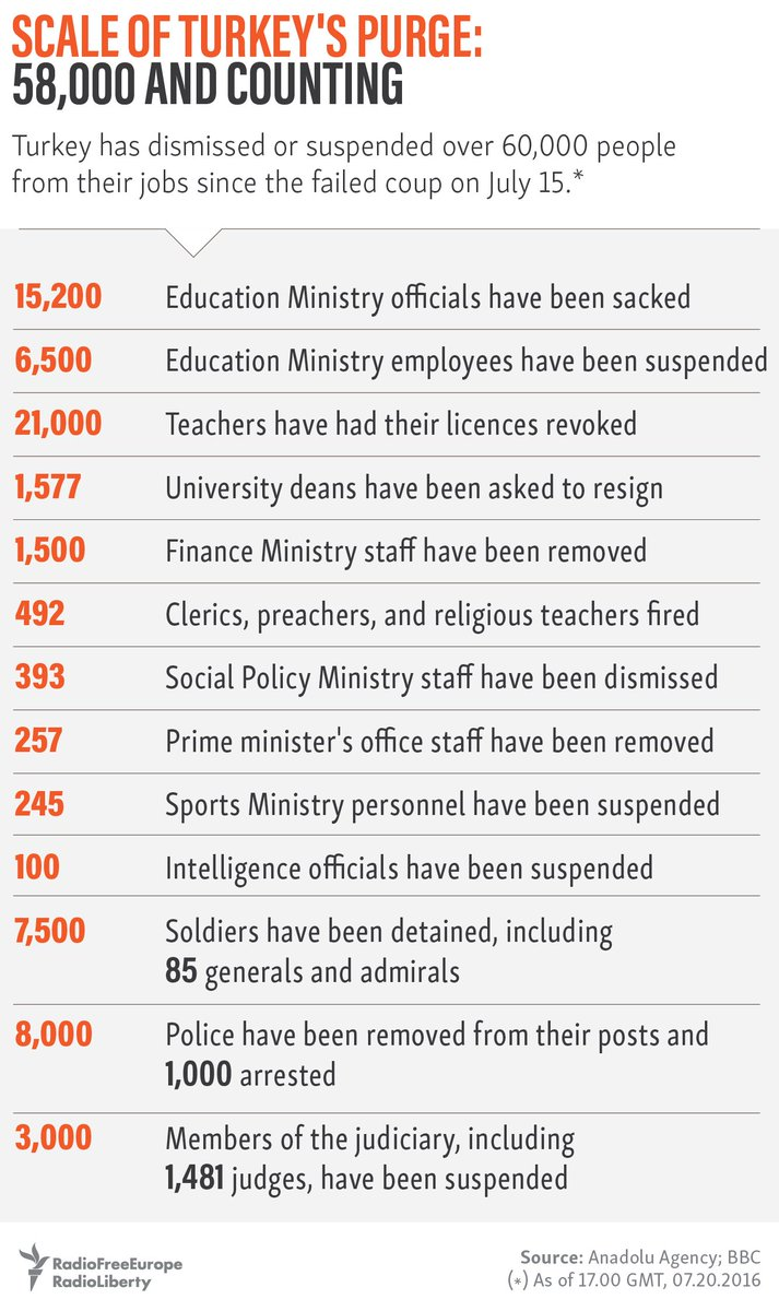 Here's a breakdown of the 60,000+ people in Turkey who have been dismissed or suspended https://t.co/Y6386Lhf4l