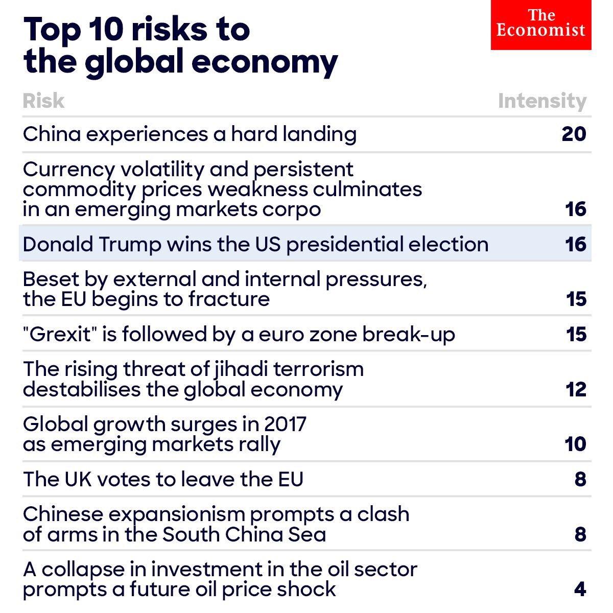 #DonaldTrump presidenttinä olisi @TheEconomist'n mukaan yksi isoimmista riskeistä maailmantaloudelle. Samaa mieltä. https://t.co/dgGz4fQJug