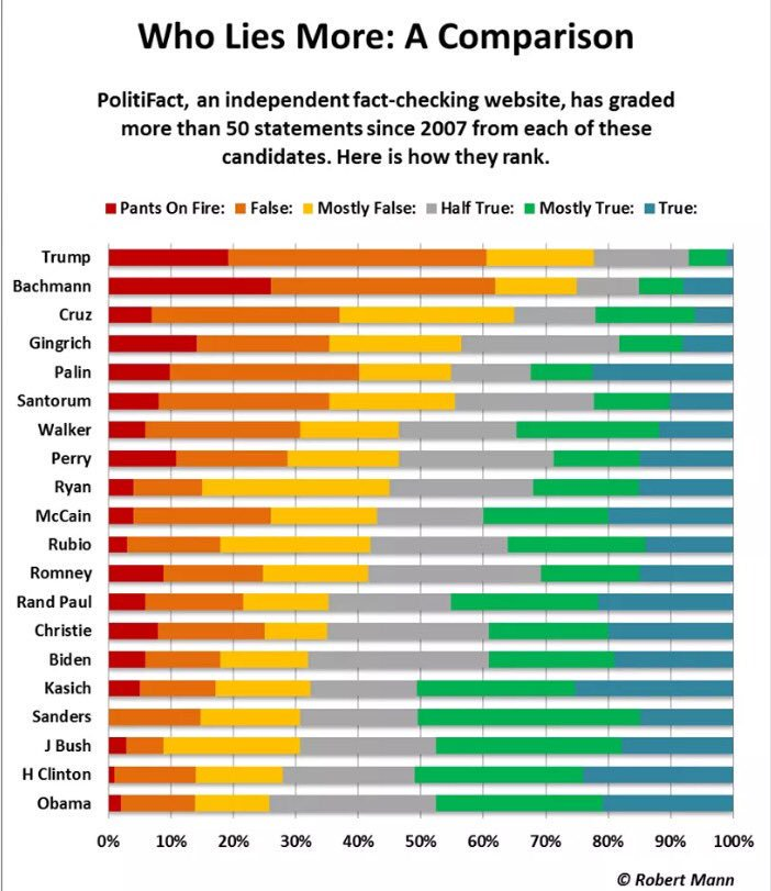 This chart by @PolitiFact surprises me. Didn't expect to see HRC where she is. https://t.co/shVprl32oi https://t.co/gcXi6zZLVA