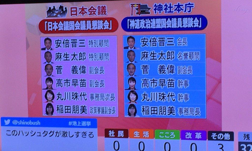 池上彰氏の番組で今度は日本会議まで伝えています。  毎度ながら思いますが、こうした番組はぜひ選挙前にお願いしたい。 https://t.co/JAMZYIxptc