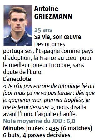Antoine Griezmann, bientôt un tatouage lié au foot ? Note moyenne : 6,8 #PORFRA https://t.co/Ow0I7qzq8j