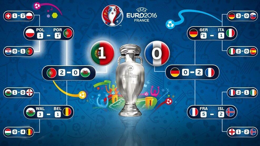 O percurso da nossa seleção #POR #Euro2016 https://t.co/SRPO5hA3vn