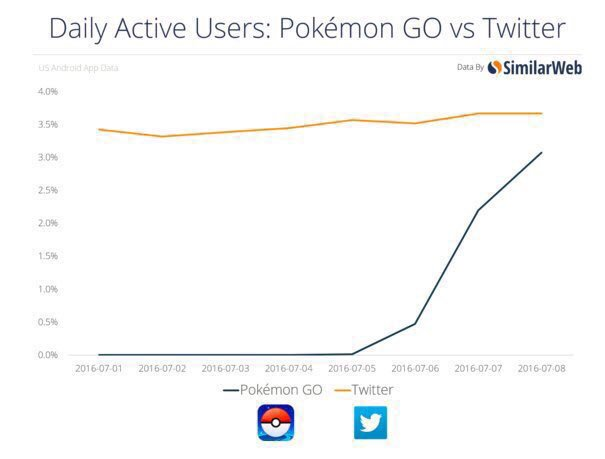 Pokemon Go launched less than a week ago.   By Wednesday it will have more daily active users than Twitter. https://t.co/8XJNGZTSIK