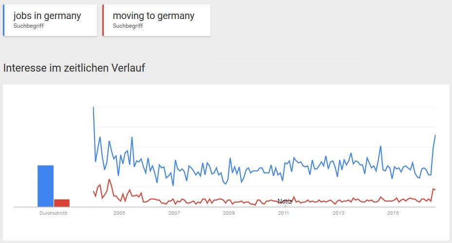 """in UK steigt das Suchvolumen nach """"Jobs in Germany"""" und """"Moving to Germany"""" massiv an. #Brexit https://t.co/baKU6hrDDI"""