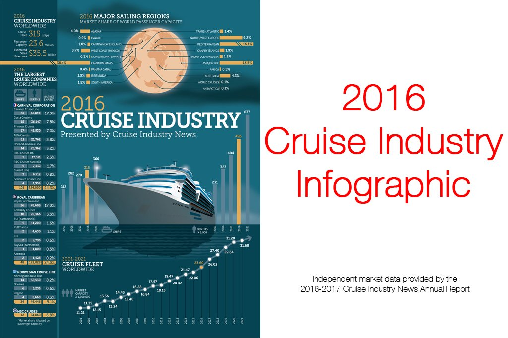 2016 Cruise Industry Infographic Released #Cruise https://t.co/K8Ay5vUrQB https://t.co/z47iQ4GZyx