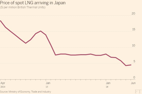 Amazing. Spot LNG arriving in Japan now selling for just $4.50 per million BTU. That was Henry Hub only 5 years ago https://t.co/XnLEaBlOn4