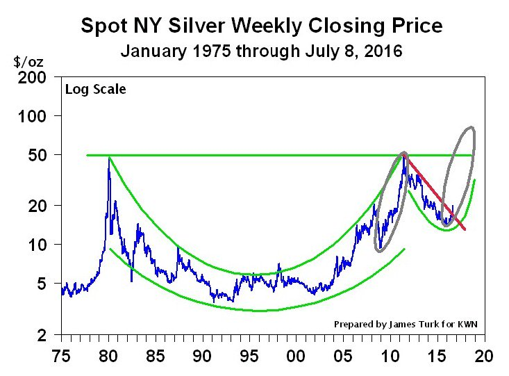 Silver looks ready to repeat its 2010-2011 moonshot and this time finally hurdle above $50.  https://t.co/Q1ejOBpHD6 https://t.co/25V8e2h4dm