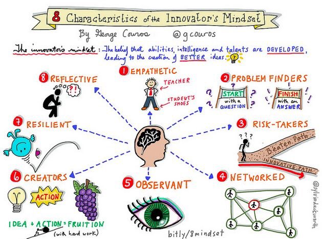 It's amazing how when educators show their #InnovatorsMindset, students learn to do this same! #LeadGCISD #SD43 https://t.co/nIFMgFpozp