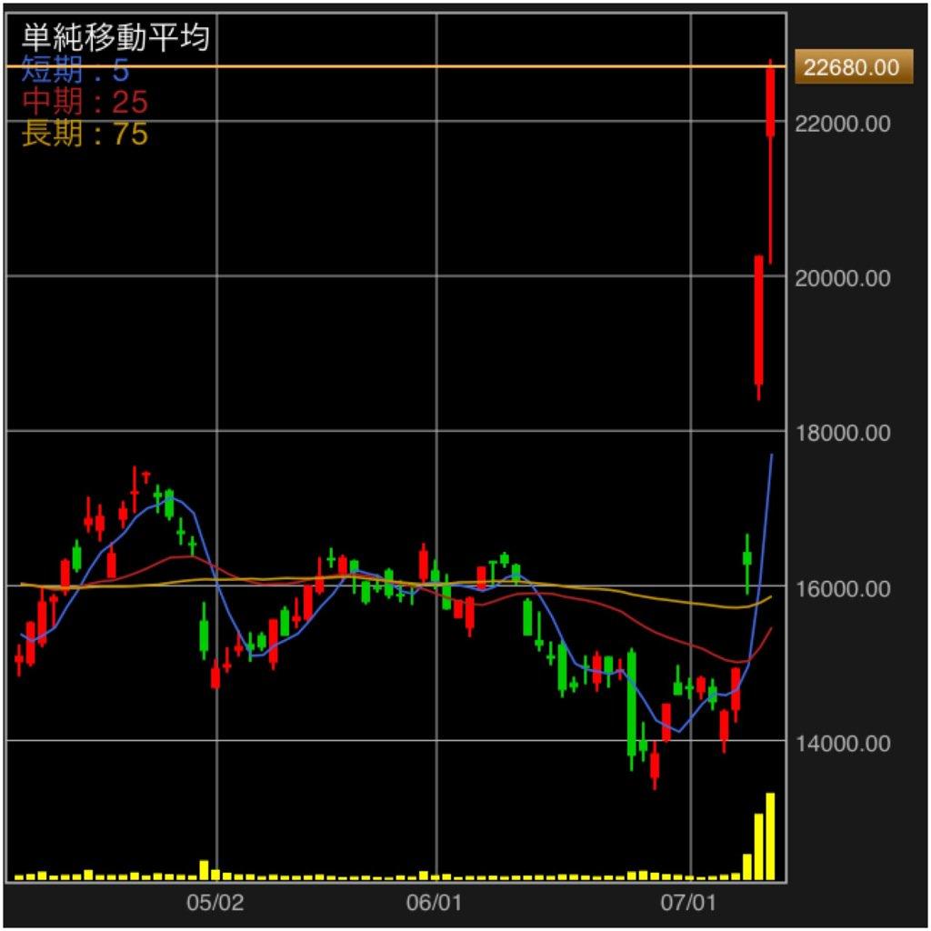 ポケモンGO大ヒットによる任天堂の株価をご覧ください。 https://t.co/jzJ01KOGHk