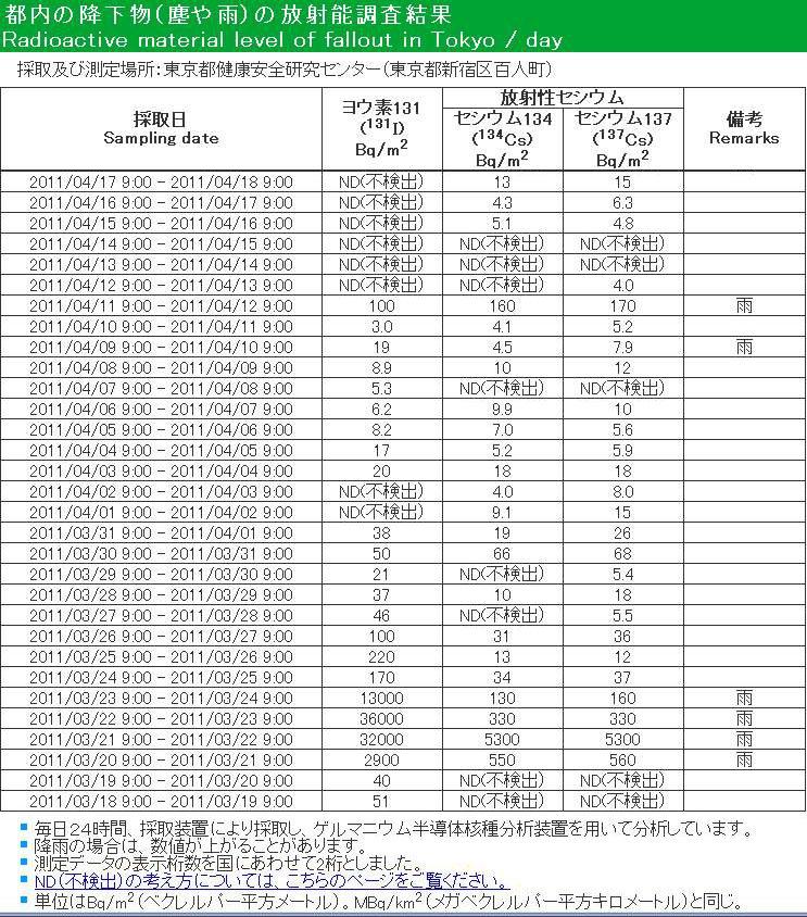 忘れっぽい人が多いので! 1  東京も、2011年3月は、本当は、人が住んでは成らない土地だった!  東電も、菅内閣も、石原都政もこれを隠した! https://t.co/1WDzO0ziXP