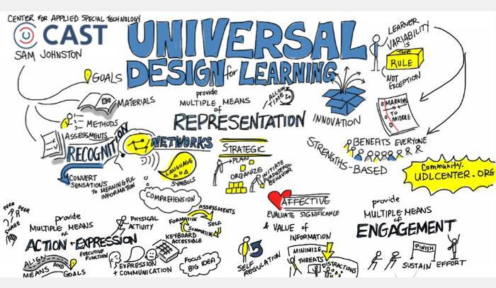 Universal Instructional Design Principles: Usability, Accessibility, Evidence In #Moodle Vs… https://t.co/VXHc44jl03 https://t.co/ReYmshMAPw